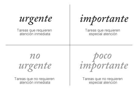 Lo importante y Urgente